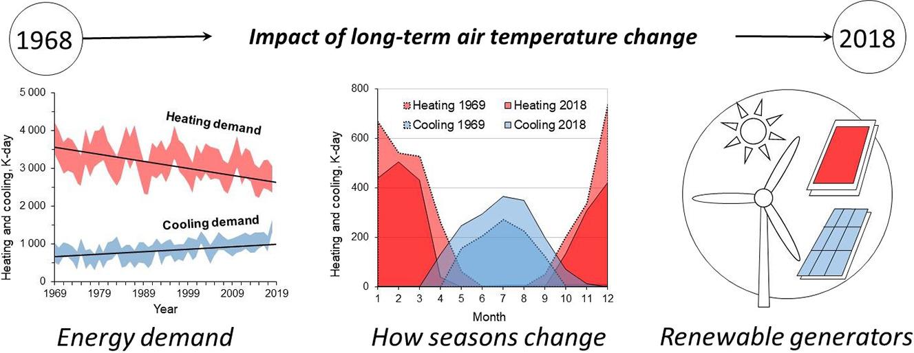 Wpływ długoterminowych zmian temperatury powietrza na energię odnawialną w Polsce