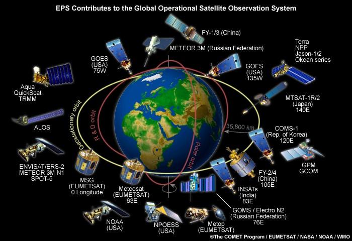 Obecnie w przestrzeni okołoziemskiej znajduje się kilkanaście satelitów, które tworzą globalny system satelitów meteorologicznych