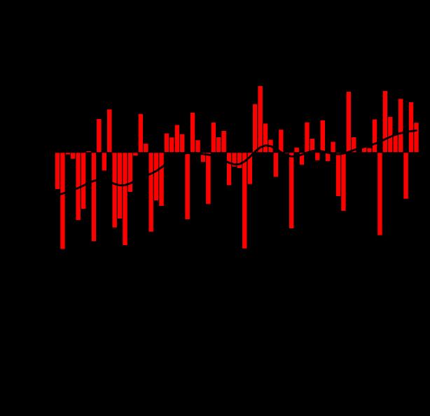 Wykres 2. Seria anomalii średniej obszarowej temperatury powietrza w marcu