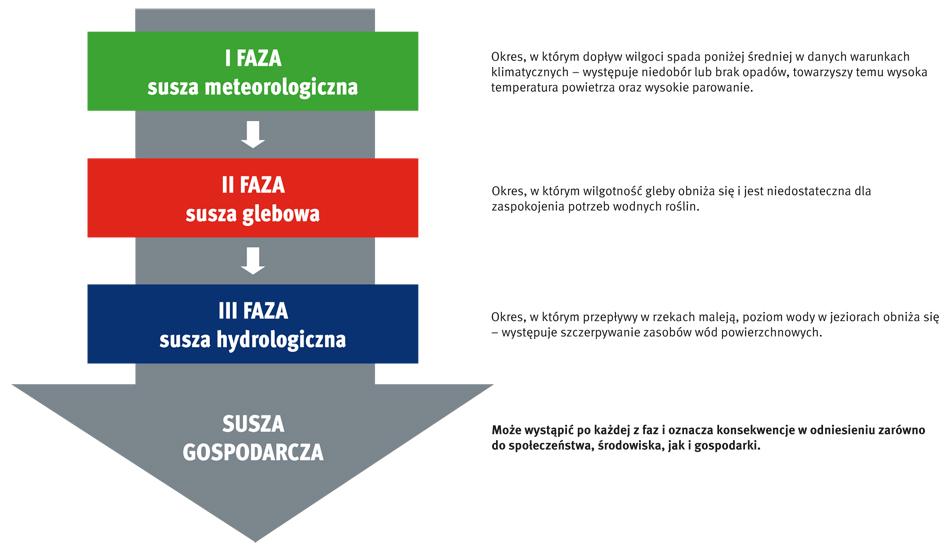 Fazy rozwoju suszy; materiały własne IMGW-PIB