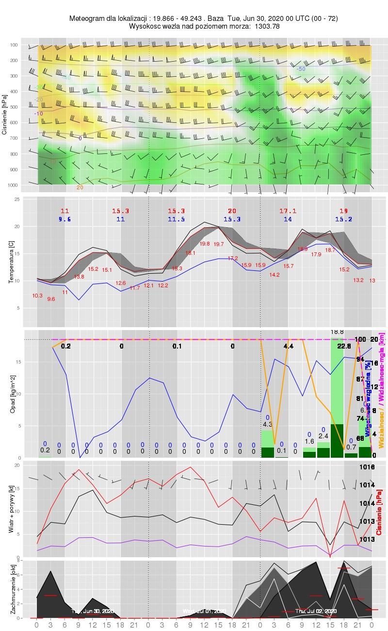 Meteogram dla modelu AROME; pięć paneli przedstawiających prognozy dla wybranego punktu (od góry: Profil Atmosfery – wilgotność względna, temperatura i wiatr na poziomach ciśnieniowych; Temperatura – na poziomie 2 metry nad gruntem, na powierzchni gruntu, maksymalna i minimalna temperatura oraz temperatura punktu rosy;  Opady – suma opadów, wilgotność względna na poziomie 2 metry nad gruntem, widzialność; Wiatr – wiatr i porywy wiatru na wysokości 10 metrów nad gruntem, ciśnienie na poziomie morza; Zachmurzenie – zachmurzenie chmurami piętra niskiego, średniego i wysokiego oraz zachmurzenie całkowite)