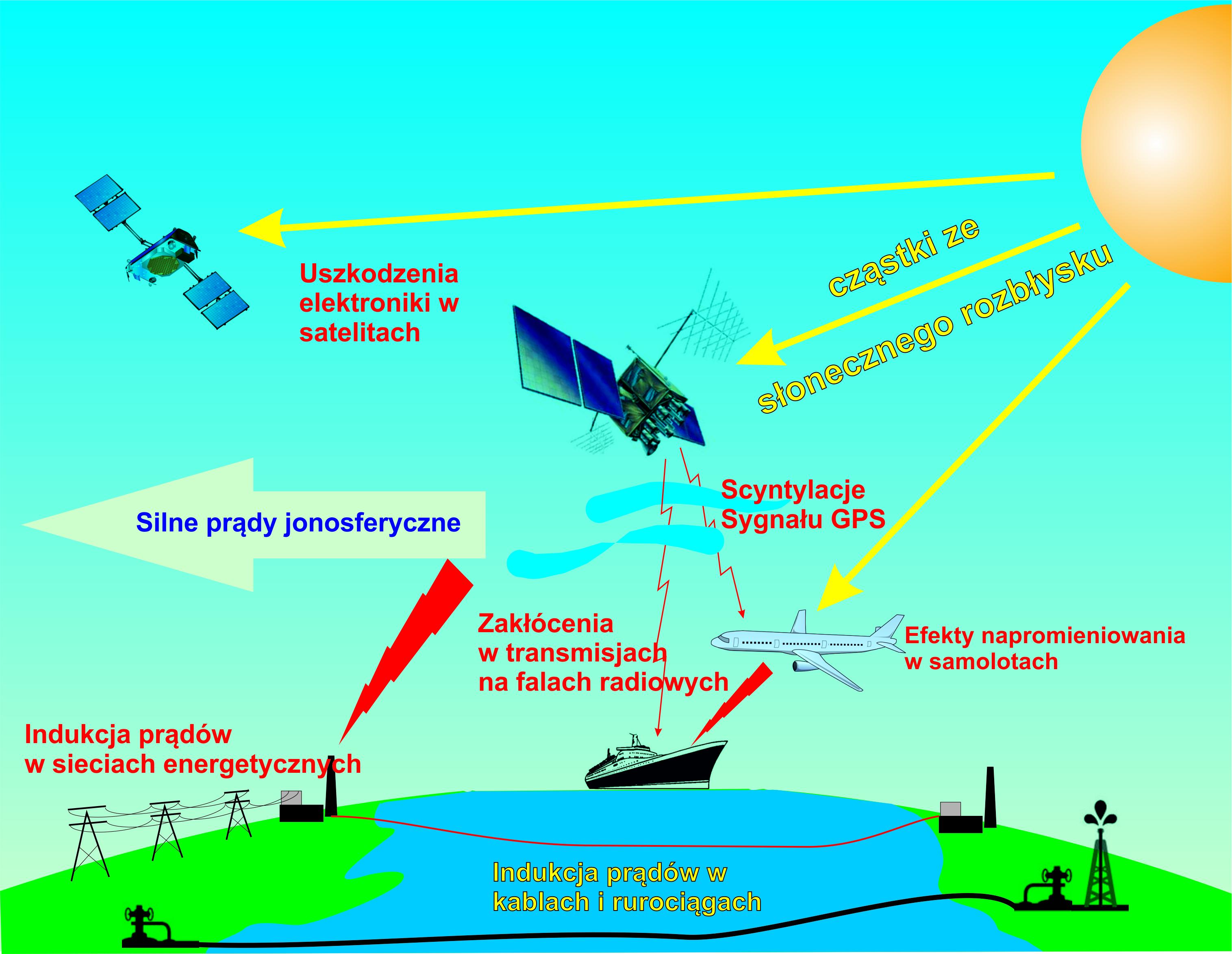 Wpływ Słońca na urządzenia wykorzystywane przez człowieka w transporcie i telekomunikacji.