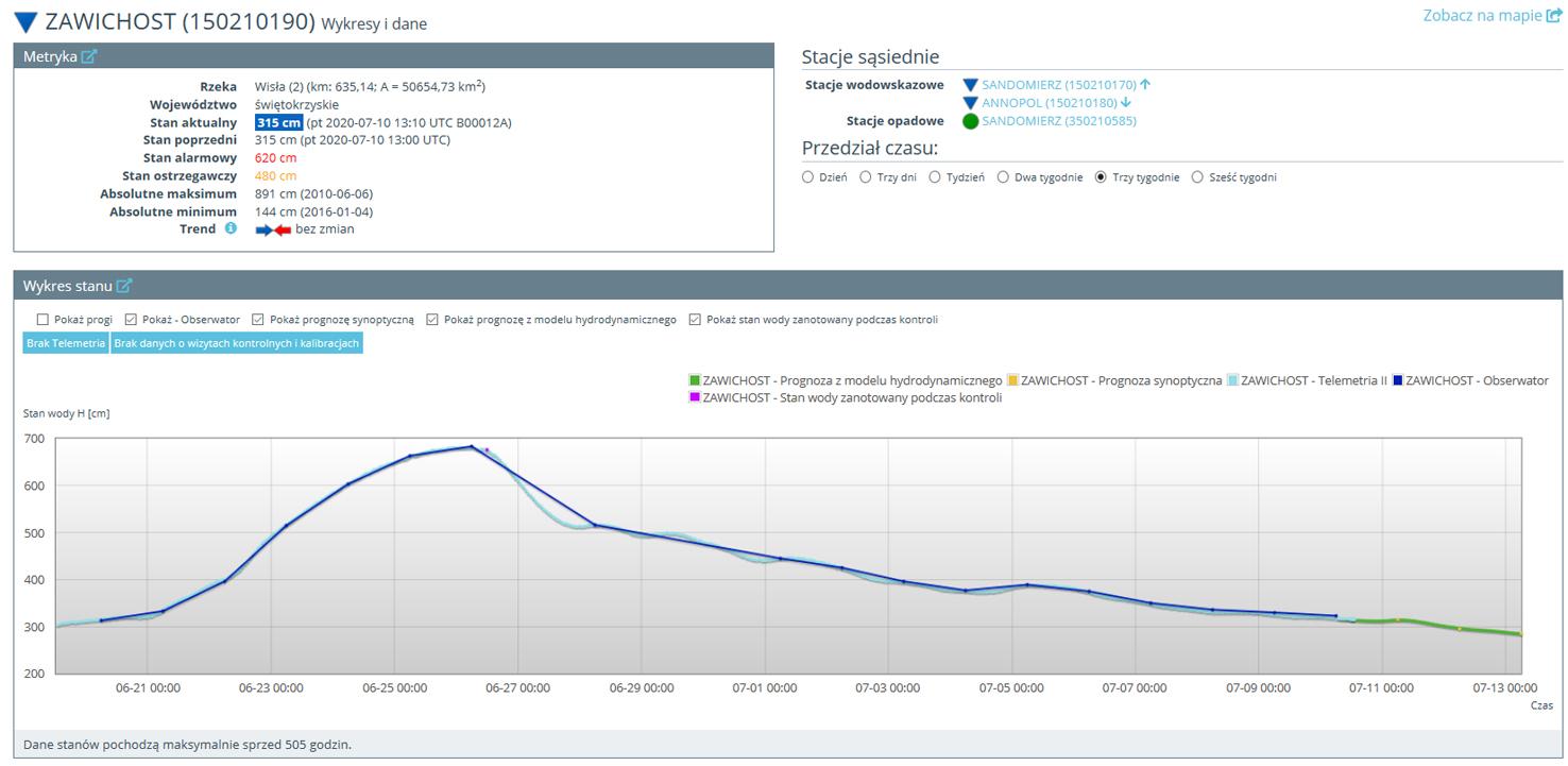 Po wybraniu stacji użytkownik otrzymuje możliwość obserwowania zachodzących na niej zmian w czasie rzeczywistym