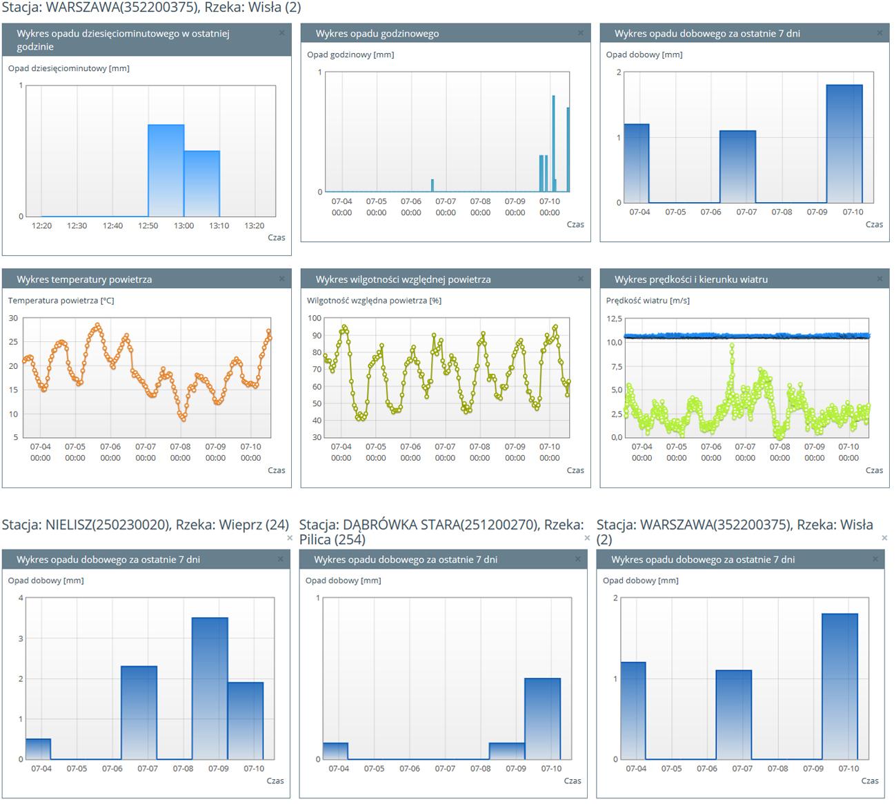 Dane w Monitorze IMHW można wyświetlać w formie przejrzystych wykresów – zarówno dla jednej, jak i kilku stacji pomiarowych