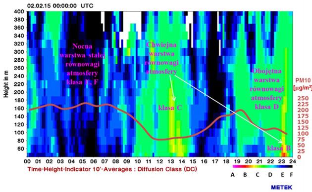 Przykład zależności dla różnych warunków wentylacji atmosfery (słaba: barwy E i F, dobra: barwy A, B, C, D) wyznaczone za pomocą sodaru. Przedstawiono wyniki zanieczyszczenia pyłem PM10 przed wdrożeniem całkowitego zakazu stosowania paliw stałych w mieście; badania własne przy realizacji projektu MONIT AIR.