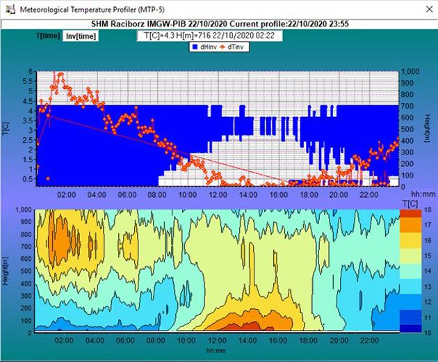 Wizualizacja inwersji temperatury otrzymanej z radiometru MPT-5 na Śląsku w dniu 22.10.2020 r. – pierwszy dzień epizodów pyłowych.