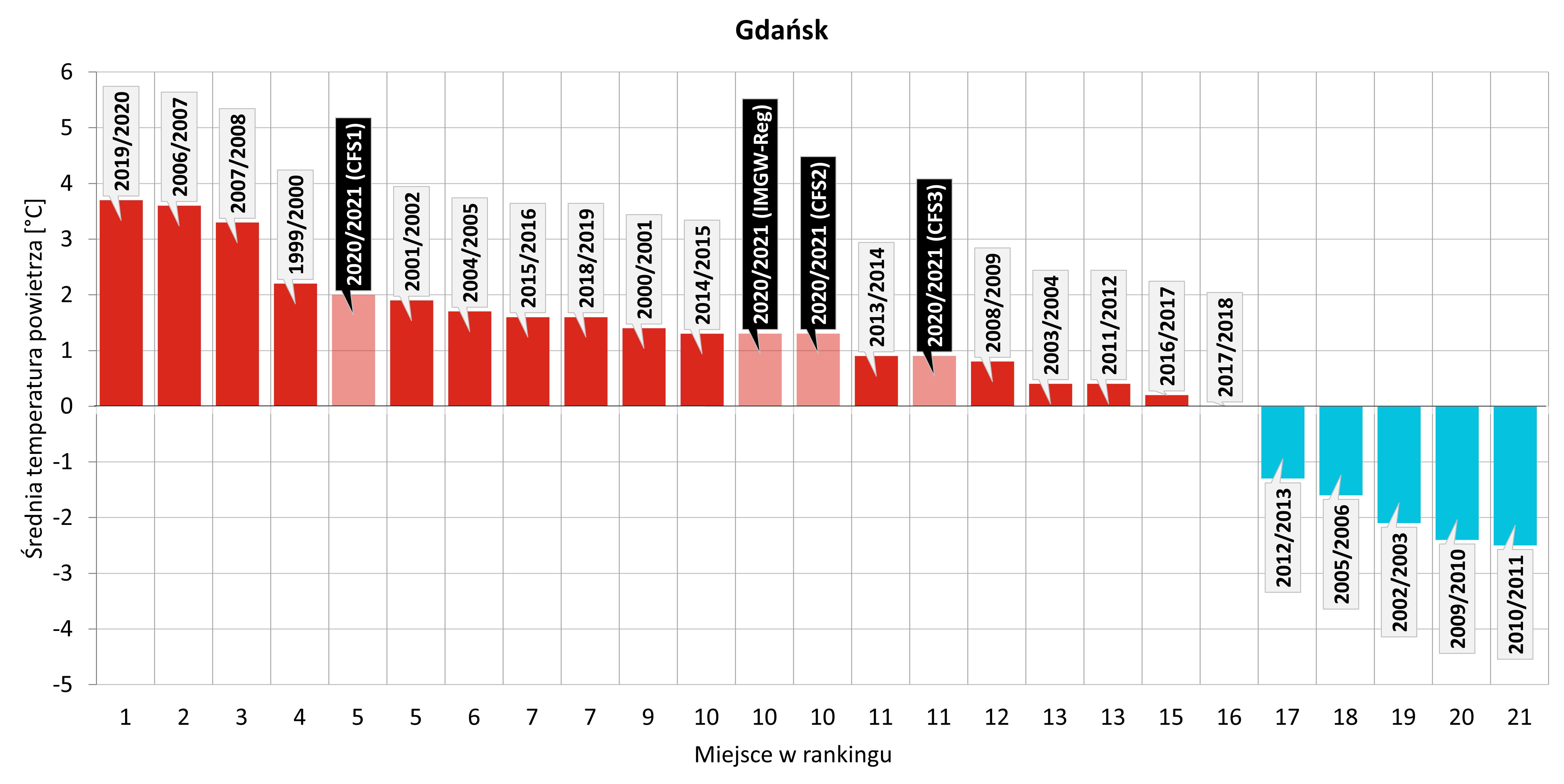 Ranking najcieplejszych meteorologicznych zim zaobserwowanych w Gdańsku w XXI wieku z uwzględnieniem zbliżającej się zimy 2020/2021 (na podstawie prognoz z modeli: IMGW-Reg, CFS1, CFS2, CFS3)