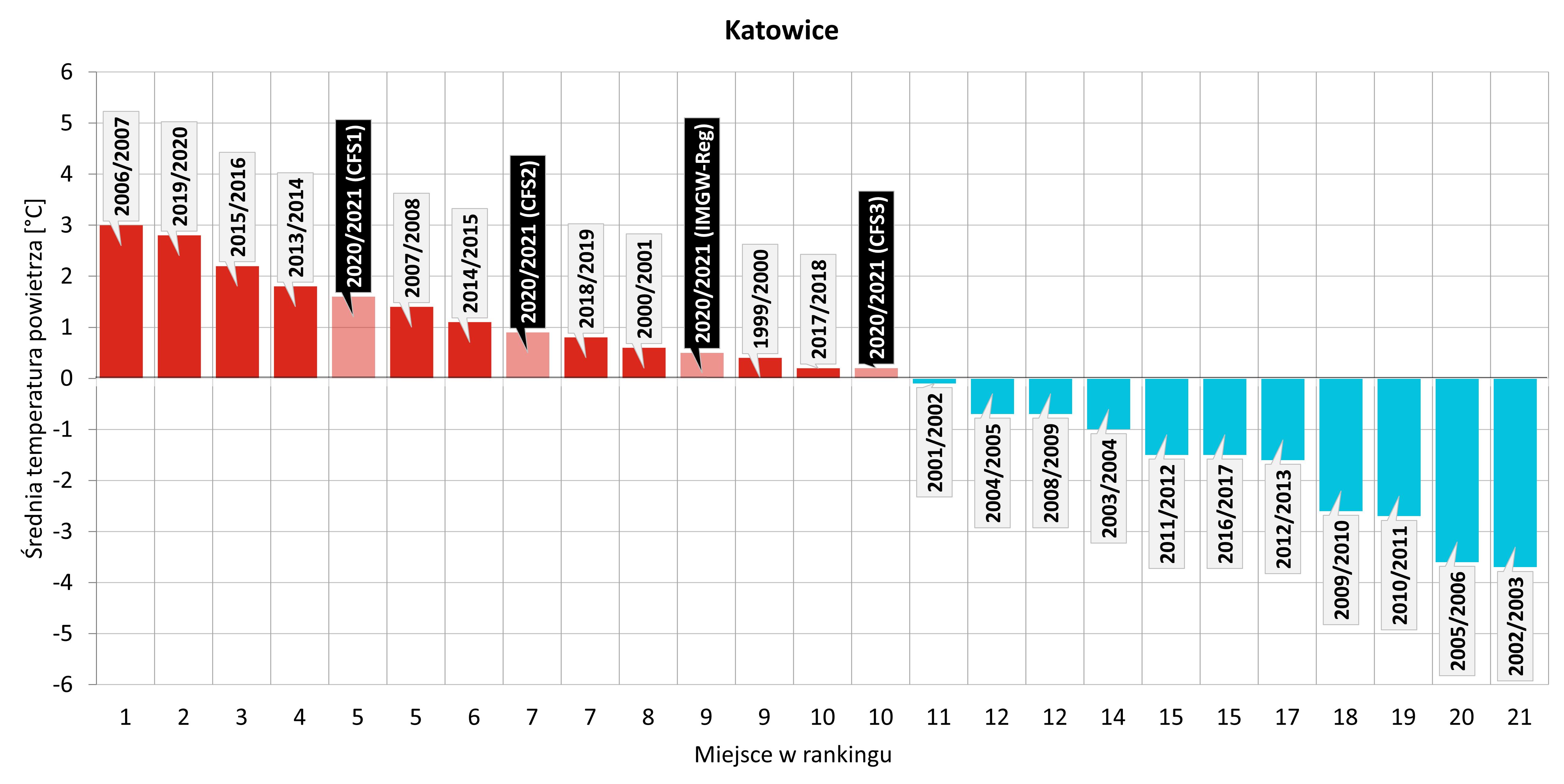Ranking najcieplejszych zim zaobserwowanych w Katowicach w XXI wieku z uwzględnieniem zbliżającej się zimy 2020/2021 (na podstawie prognoz z modeli: IMGW-Reg, CFS1, CFS2, CFS