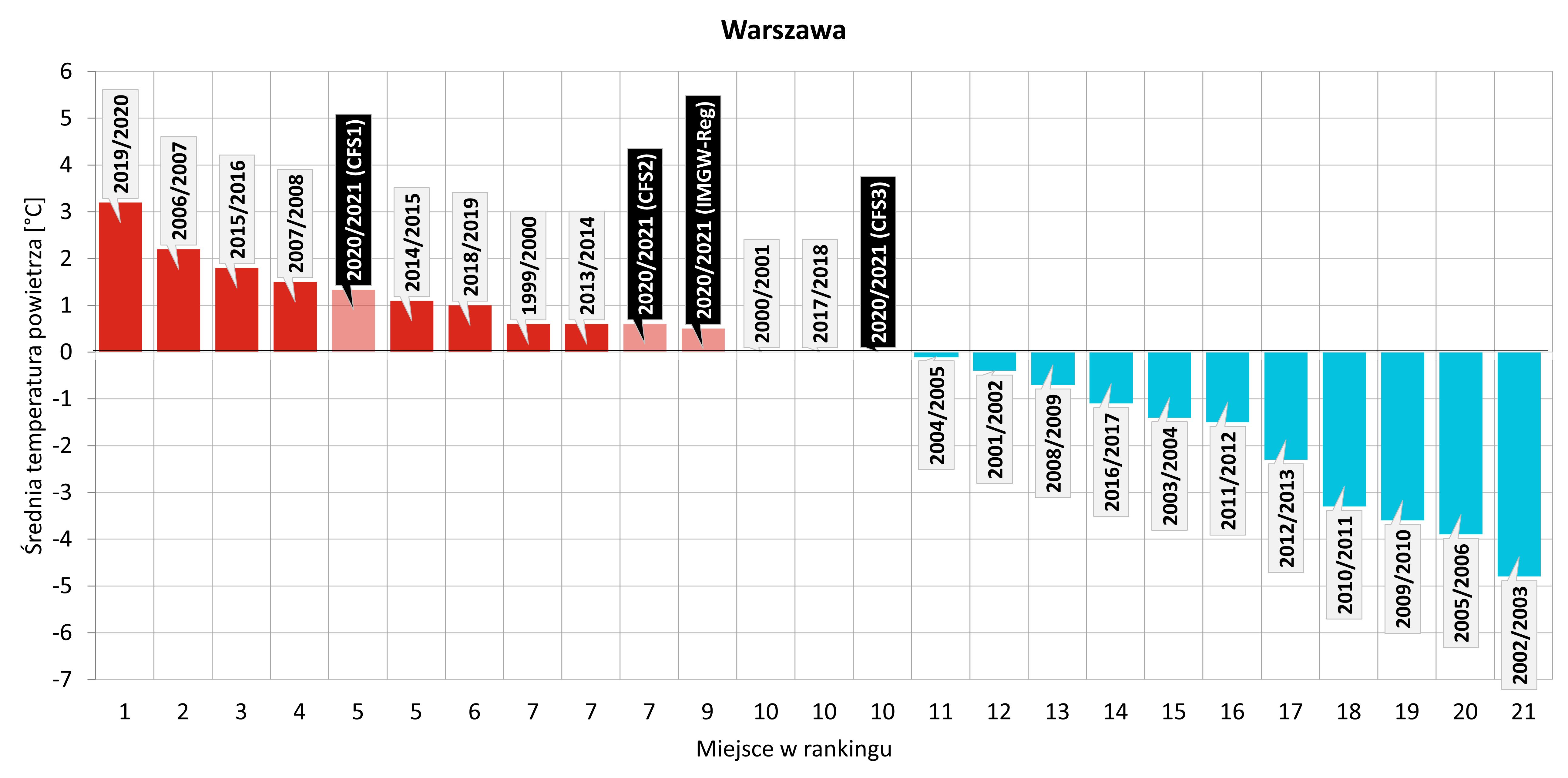 Ranking najcieplejszych zim zaobserwowanych w Warszawie w XXI wieku z uwzględnieniem zbliżającej się zimy 2020/2021 (na podstawie prognoz z modeli: IMGW-Reg, CFS1, CFS2, CFS3)