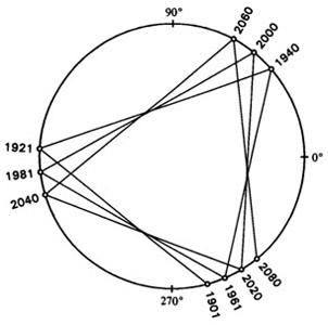 Położenie kolejnych koniunkcji heliocentrycznych Jowisz-Saturn w okresie 1901-2080 (źródło: Jean Meeus, Mathematical Astronomy Morsels, Willman-Bell, Inc., 1997).