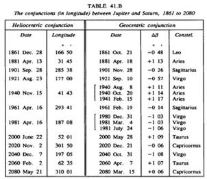 Koniunkcje Jowisz-Saturn w latach 1861-2080 (źródło: Jean Meeus, Mathematical Astronomy Morsels, Willman-Bell, Inc., 1997).