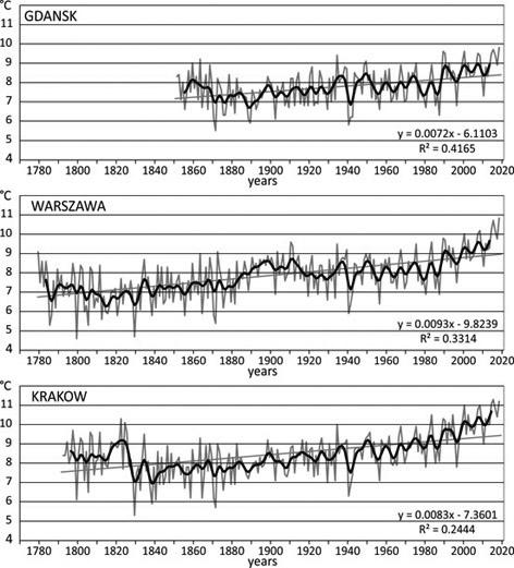 Wieloletnia zmienność średniej rocznej temperatury powietrza w Gdańsku, Warszawie i Krakowie.