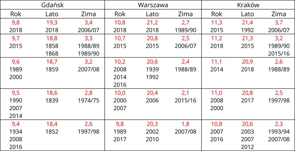 Najwyższa roczna i sezonowa temperatura powietrza (°C) w Gdańsku, Warszawie i Krakowie oraz rok jej wystąpienia (1851-2019). Wśród najwyższych średnich roku, lata oraz zimy znakomita większość wystąpiła po roku 2000. Tylko w Gdańsku zdarzyły się cztery ciepłe sezony letnie, które notowano w połowie XIX wieku.