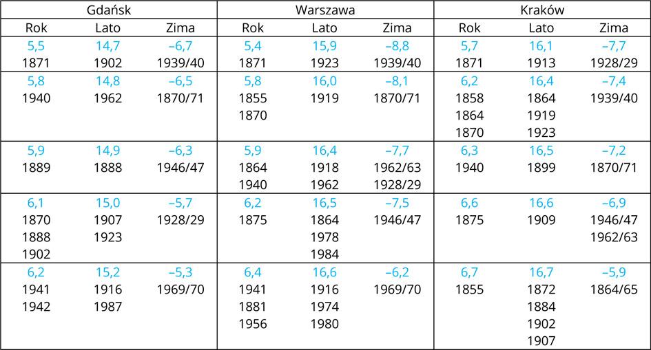Najniższa roczna i sezonowa temperatura powietrza (°C) w Gdańsku, Warszawie i Krakowie oraz rok jej wy-stąpienia (1851-2019). Wśród sezonów najchłodniejszych na próżno szukać na pierwszych pięciu miejscach przypadków  ostatnich 30-50 lat. Za najchłodniejszy rok w całej historii wszystkich trzech serii pomiarowych należy uznać 1871, kiedy średnia roczna temperatura sięgnęła 5,4-5,7°C.
