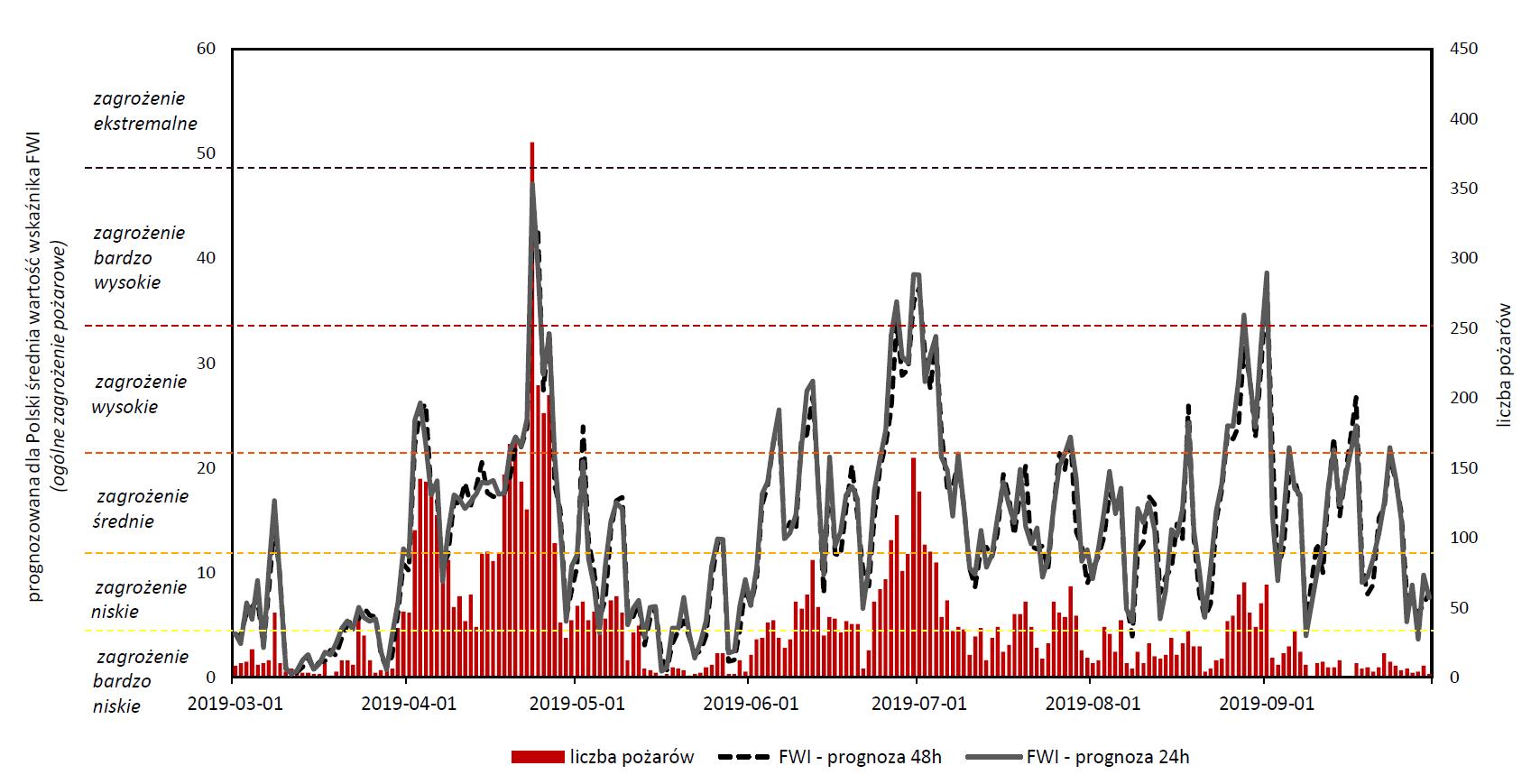 Liczba pożarów lasów a prognozowana dla Polski średnia wartość wskaźnika FWI (ogólne zagrożenie pożarowe); źródło danych o pożarach: Państwowa Straż Pożarna.