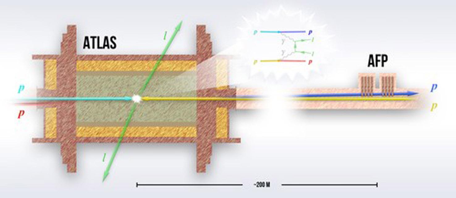 W akceleratorze LHC do zderzeń fotonów przy mijaniu się protonów  dochodzi wewnątrz detektora ATLAS. Pary powstałych leptonów są  rejestrowane wewnątrz ATLAS-a, podczas gdy protony będące źródłami  fotonów są obserwowane przez detektory AFP umieszczone w odległości  około 200 m od punktu kolizji (źródło: IFJ PAN).