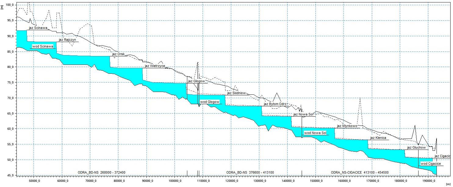 Profil zwierciadła wody Qmin,ż w wariancie zabudowy C.4.2 (z regulacją koryta rzeki) na odcinku od Ścinawy do Cigacic (wraz z profilem podłużnym dna i wałów) (opracowanie własne).