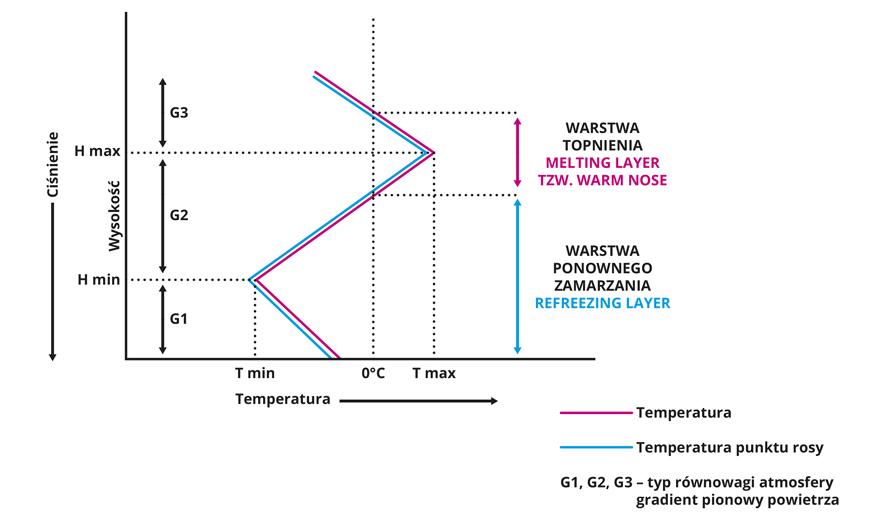 Schemat opisujący charakterystykę przekroju pionowego powietrza przy występowaniu marznącego deszczu lub deszczu lodowego.