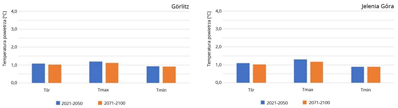 Prognozowane zmiany średniej rocznej temperatury powietrza oraz średniej temperatury maksymalnej i minimalnej w bliższej (2021-2050) i dalszej (2071-2100) przyszłości względem okresu referencyjnego (1971-2000) wg scenariusza RCP2.6 na stacjach Görlitz i Jelenia Góra.