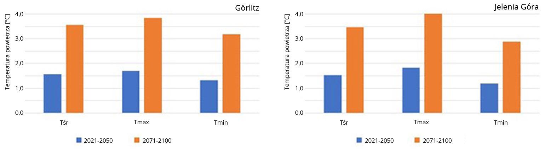 Prognozowane zmiany średniej rocznej temperatury powietrza oraz średniej temperatury maksymalnej i minimalnej w bliższej (2021-2050) i dalszej (2071-2100) przyszłości względem okresu referencyjnego (1971-2000) wg scenariusza RCP8.5 na stacjach Görlitz i Jelenia Góra.