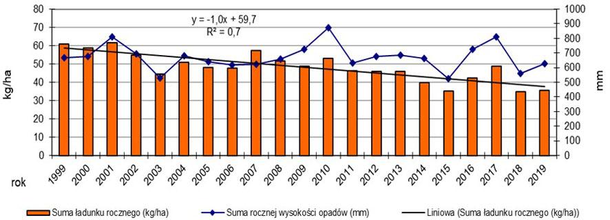 Średnia roczna depozycja w opadach oraz średnie sumy roczne wysokości opadów na dwudziestu dwóch stacjach monitoringowych w latach badań 1999-2019.