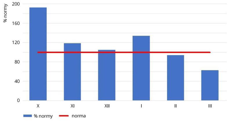 Średnie miesięczne odchylenia sum opadów atmosferycznych w Polsce od normy w miesiącach jesienno-zimowych 2020/2021.
