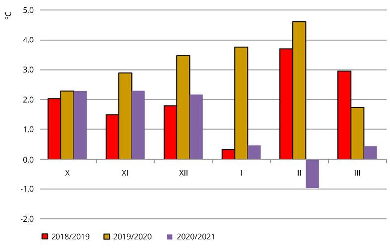 Odchylenie od normy średnich miesięcznych temperatur powietrza w Polsce w trzech kolejnych sezonach jesienno-zimowych.