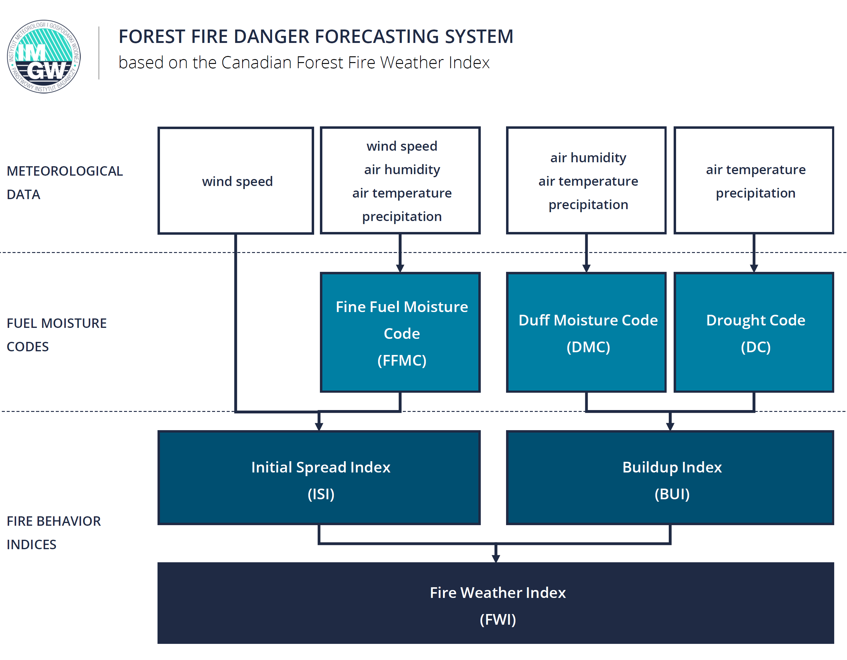Diagram of the forest fire danger forecasting system IMGW-PIB (based on the Canadian Forest Fire Weather Index).
