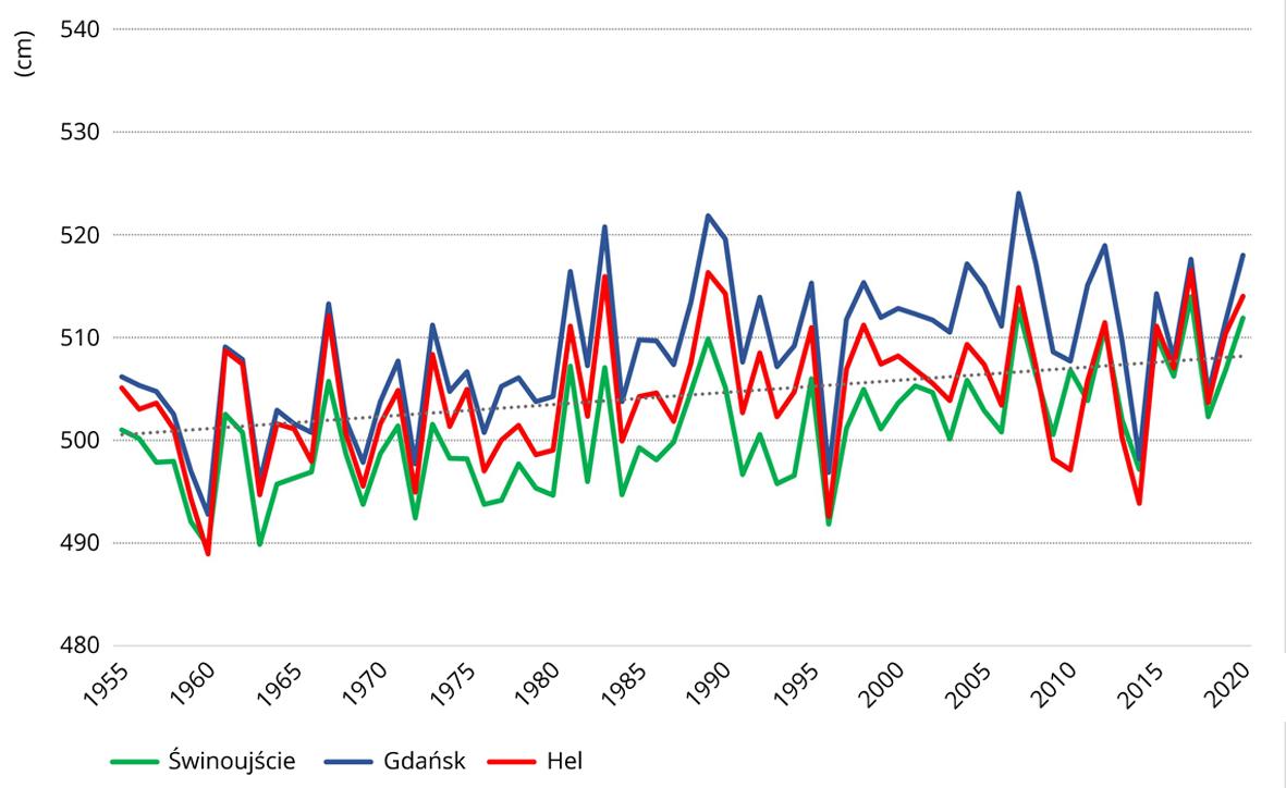 Średni roczny poziom morza z wielolecia 1955-2020.