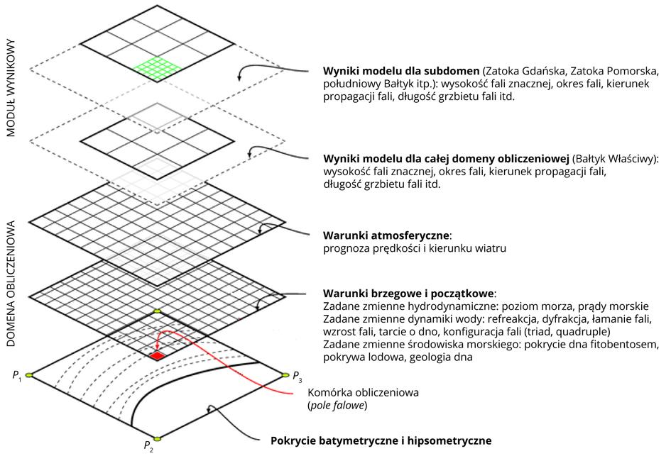 Schemat zasilania danymi modelu falowania SWAN (na podstawie TeXample.net).