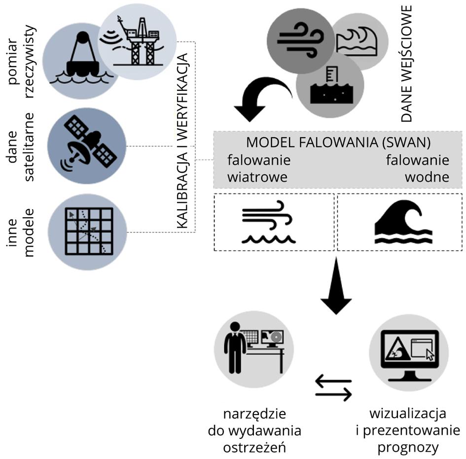 Zastosowanie i tok postępowania w wydawaniu prognoz falowania.