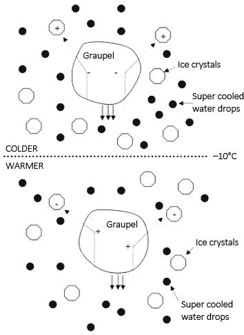 Schemat formowania się znaku ładunku elektrycznego krupy śnieżnej w wyniku zderzenia w różnej temperaturze powietrza (źródło: Cooray V., 2015, An Introduction to Lightning, Springer).