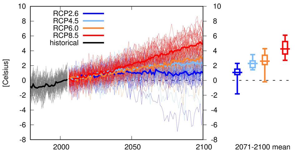 Spodziewana zmiana temperatury powietrza (°C) w XXI wieku w basenie Morza Bałtyckiego (10-30E, 53-66N) względem wielolecia 1991-2020 (źródło: KNMI Climate Change Explorer, https://climexp.knmi.nl/plot_atlas_form.py).