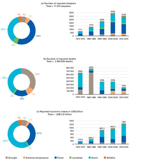 Globalne ujęcie liczby katastrof klimatycznych i związanych z nimi zgonów i strat ekonomicznych w latach 1970-2019 wg WMO.