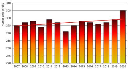 Średnie daty opadania liści lipy drobnolistnej w Polsce w latach 2007-2020.