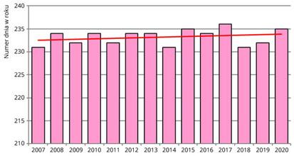 Średnie daty kwitnienia wrzosu zwyczajnego w Polsce w latach 2007-2020.