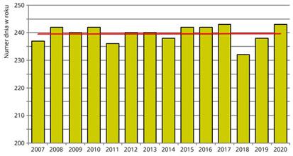 Średnie daty dojrzewania owoców leszczyny pospolitej w Polsce w latach 2007-2020.