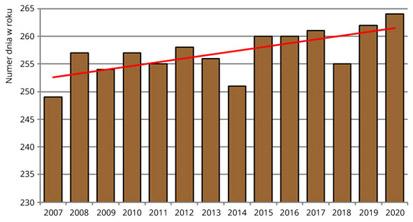 Średnie daty dojrzewania owoców kasztanowca zwyczajnego w Polsce w latach 2007-2020.