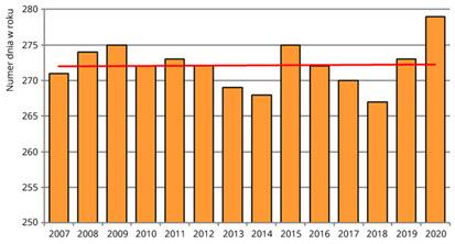 Średnie daty żółknięcia liści kasztanowca zwyczajnego w Polsce w latach 2007-2020.