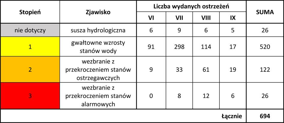 Liczba wydanych ostrzeżeń hydrologicznych w okresie czerwiec-wrzesień 2021 roku.