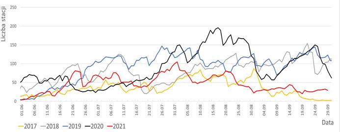Zestawienie liczby stacji z przepływem poniżej SNQ (średni niski przepływ z wielolecia).