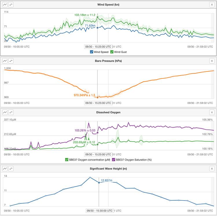 """Zrzut ekranu z portalu Saildrone, na którym wyświetlane są dane pomiarowe zebrane wewnątrz huraganu """"Sam"""" [https://www.saildrone.com/]."""